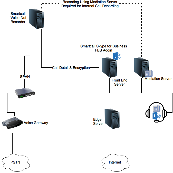 Mitel Pstn Call Records