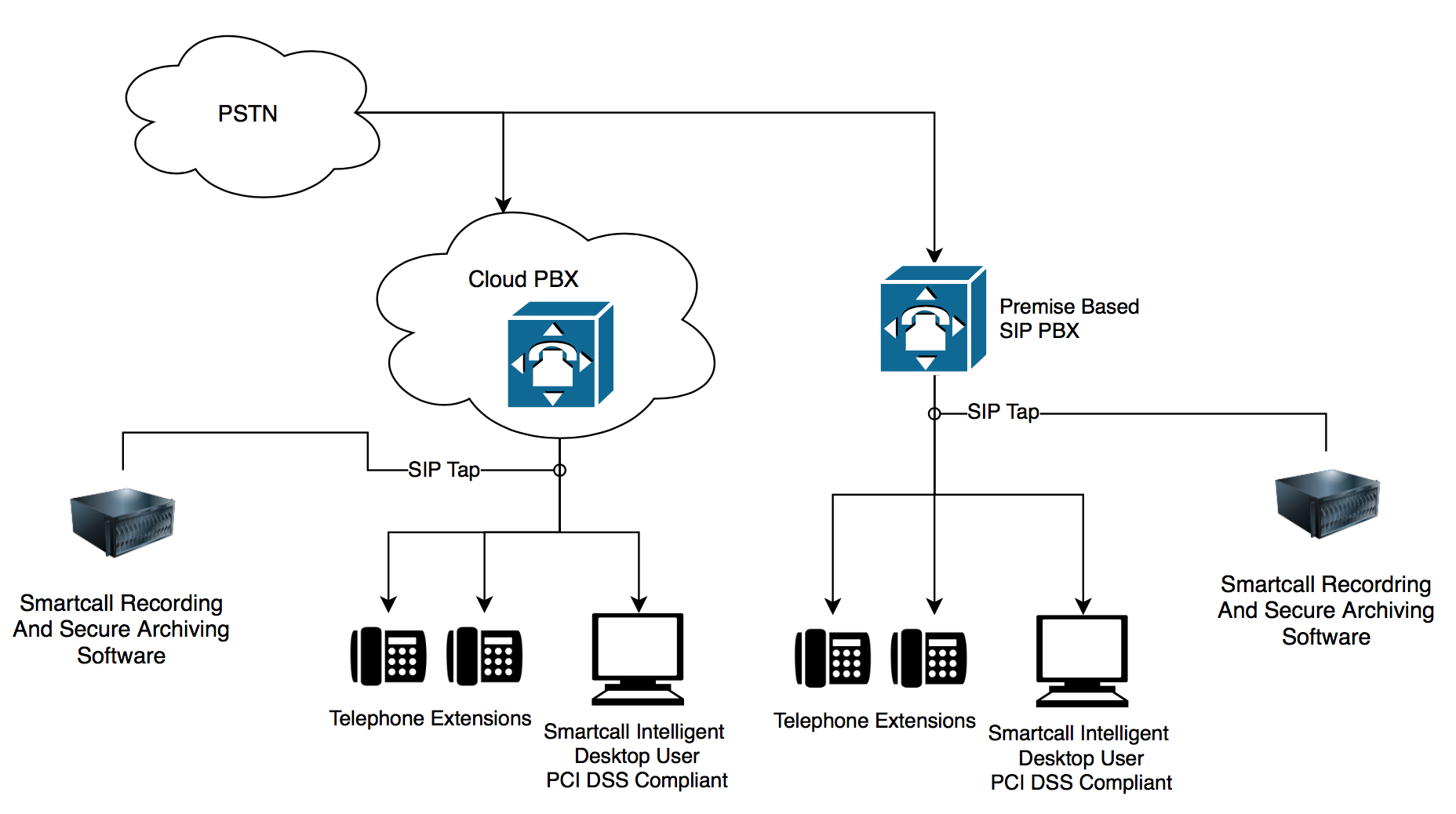 Call Recording Systems for SIP Telephony
